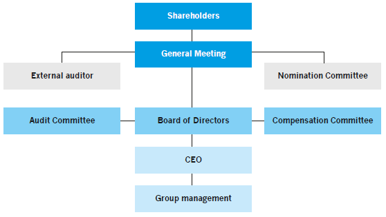 Illustration of Munters' corporate governance structure